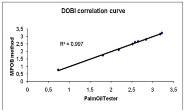 Dobi and Carotene: correlation between MPOB method and Pamoiltester method
